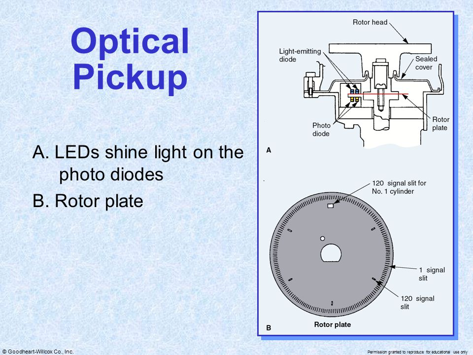 Optical Pickup A. LEDs shine light on the photo diodes B. Rotor plate