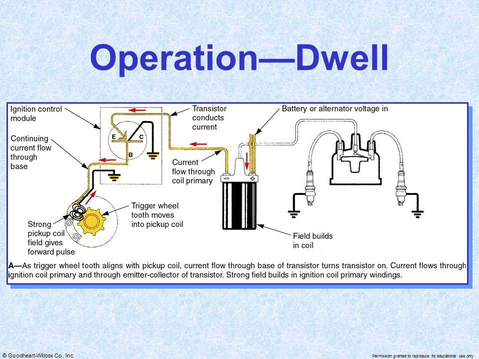 Operation—Dwell
