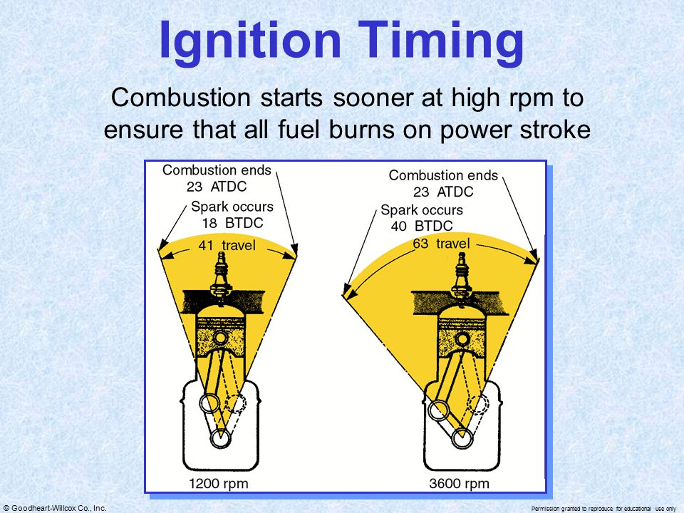Ignition Timing Combustion starts sooner at high rpm to ensure that all fuel burns on power stroke