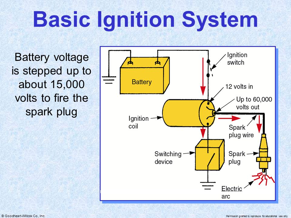 Basic Ignition System Battery voltage is stepped up to about 15,000 volts to fire the spark plug