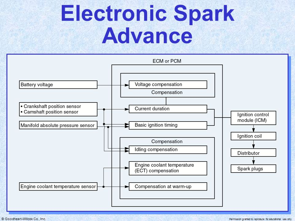 Electronic Spark Advance