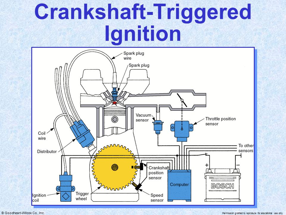 Crankshaft-Triggered Ignition