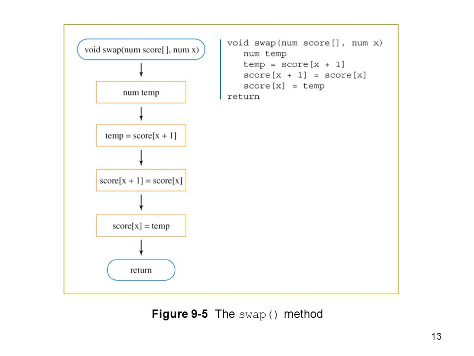 Figure 9-5 The swap() method