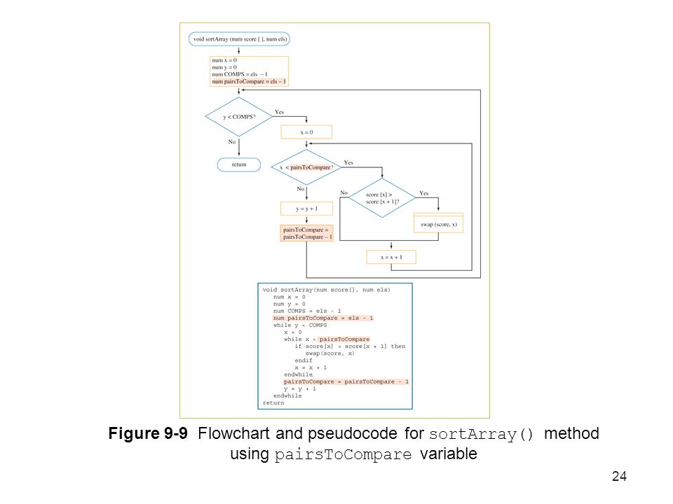 Figure 9-9 Flowchart and pseudocode for sortArray() method using pairsToCompare variable