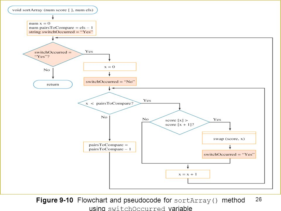 Figure 9-10 Flowchart and pseudocode for sortArray() method using switchOccurred variable