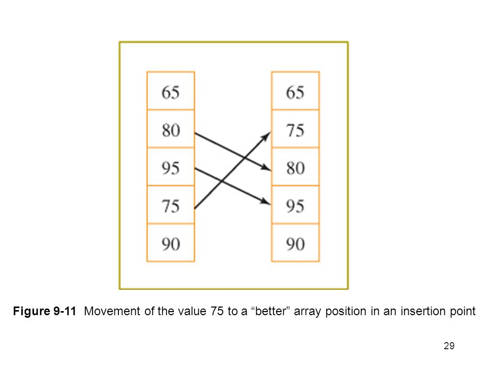 Figure 9-11 Movement of the value 75 to a better array position in an insertion point