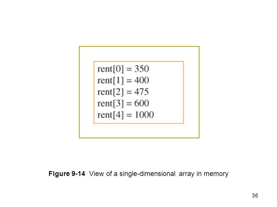 Figure 9-14 View of a single-dimensional array in memory