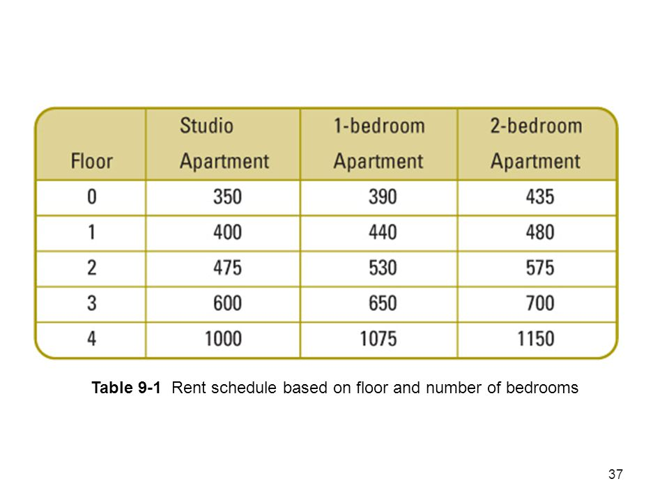 Table 9-1 Rent schedule based on floor and number of bedrooms