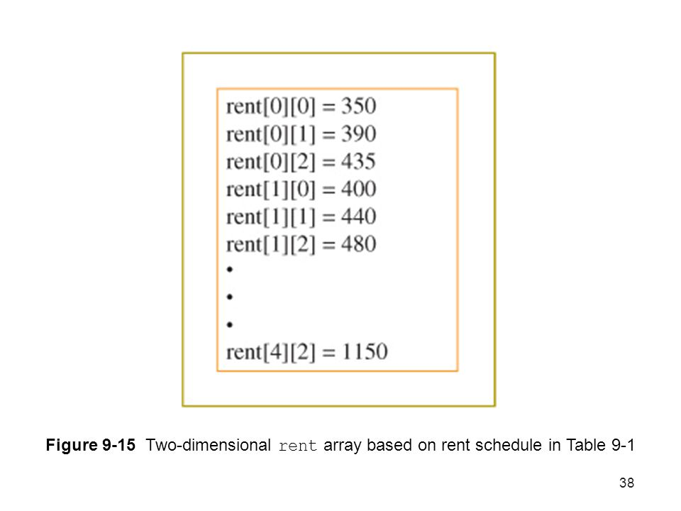 Figure 9-15 Two-dimensional rent array based on rent schedule in Table 9-1