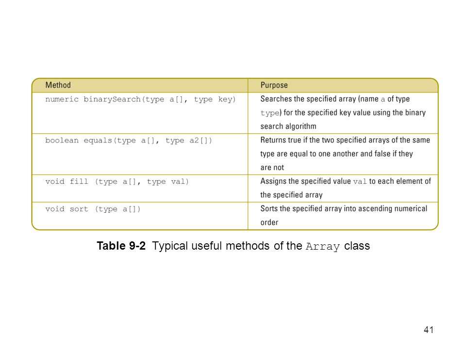 Table 9-2 Typical useful methods of the Array class