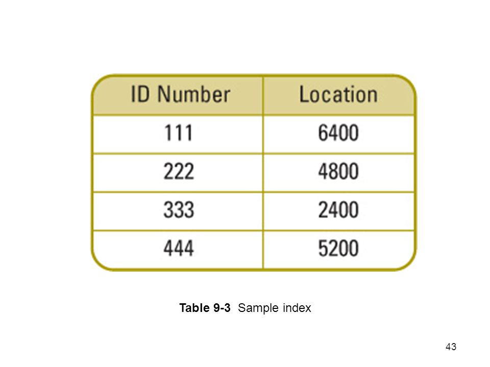 Table 9-3 Sample index
