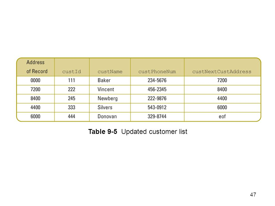 Table 9-5 Updated customer list