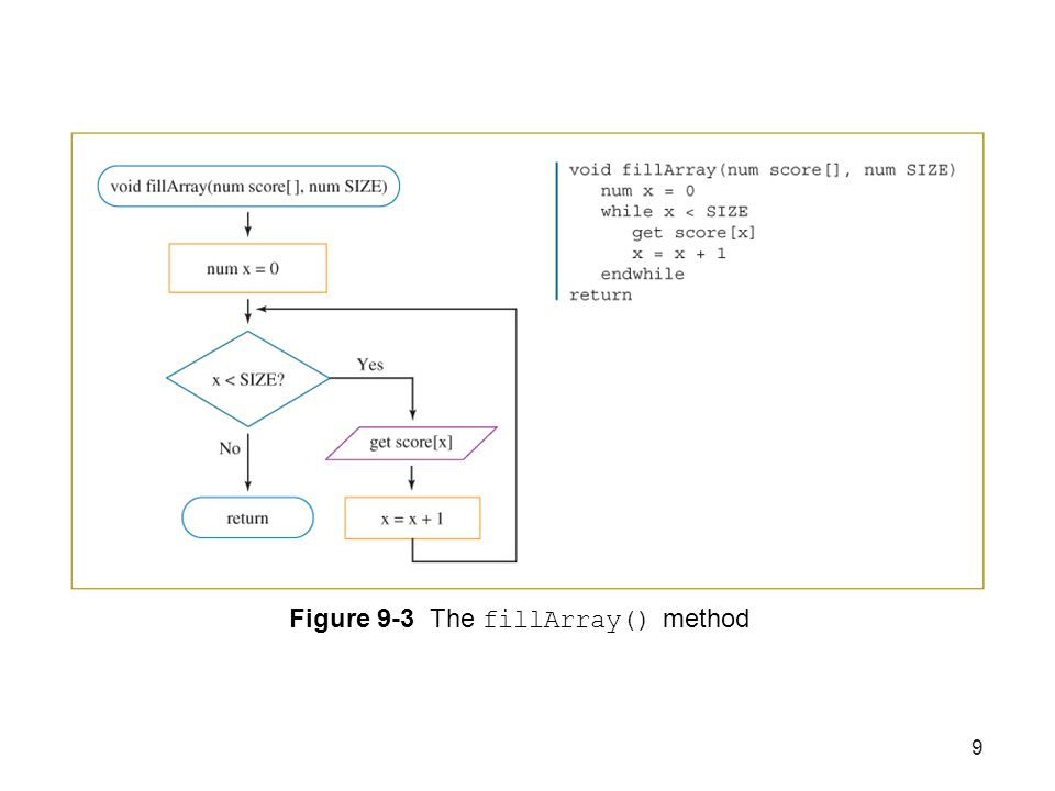Figure 9-3 The fillArray() method