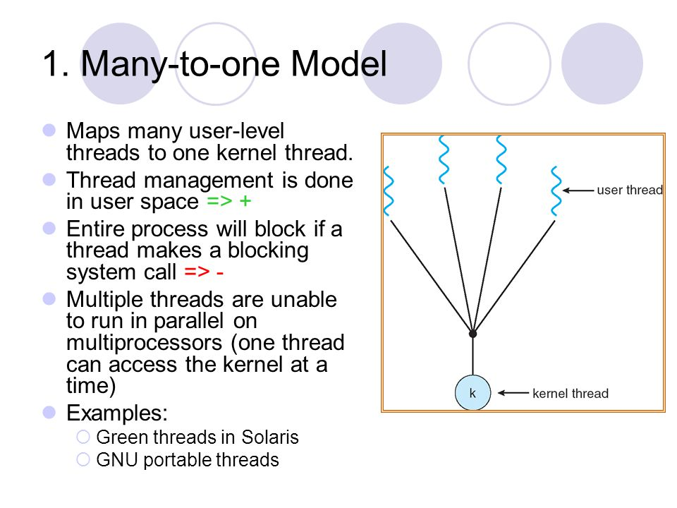 1. Many-to-one Model Maps many user-level threads to one kernel thread. Thread management is done in user space => +