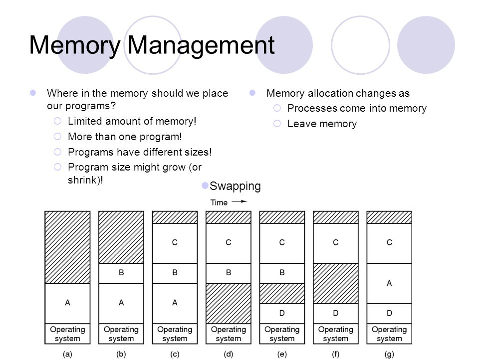Memory Management Swapping