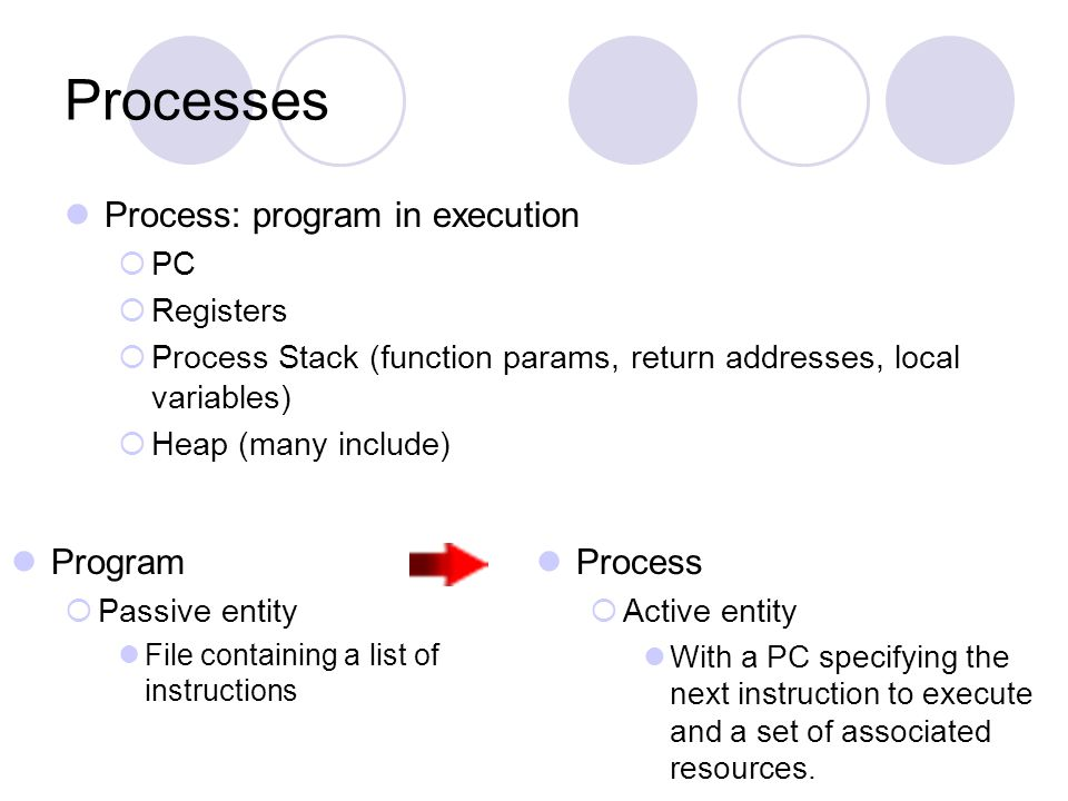 Processes Process: program in execution Program Process PC Registers