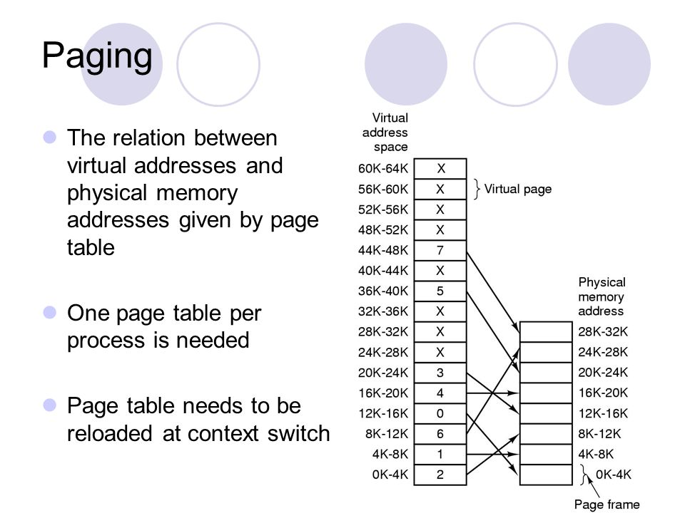 Paging The relation between virtual addresses and physical memory addresses given by page table. One page table per process is needed.