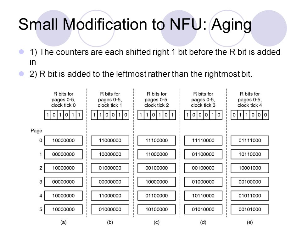 Small Modification to NFU: Aging
