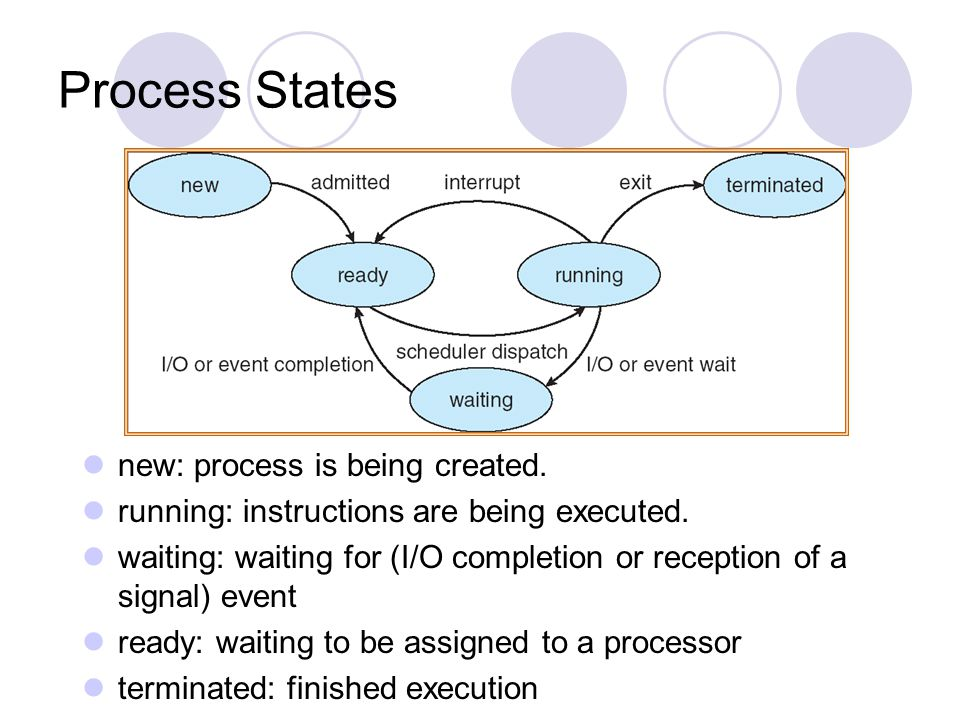 Process States new: process is being created.