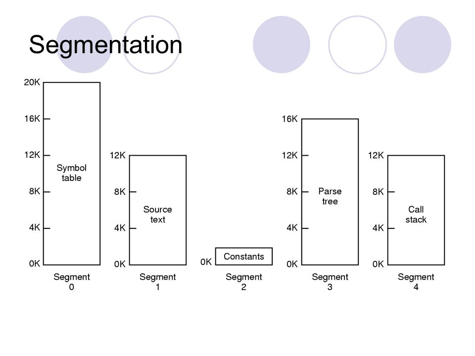 Segmentation Figure illustrates a segmented memory being used for the compiler tables discussed earlier.