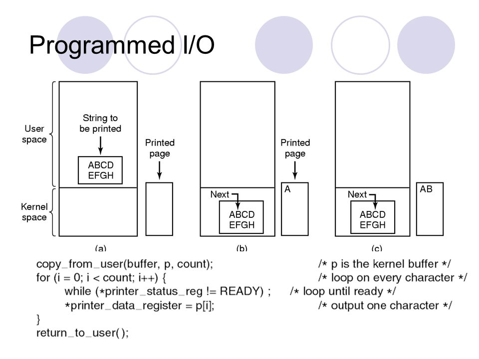 Programmed I/O Programmed I/O is simple but has the disadvantage of tying up the CPU full time until all the I/O is done.