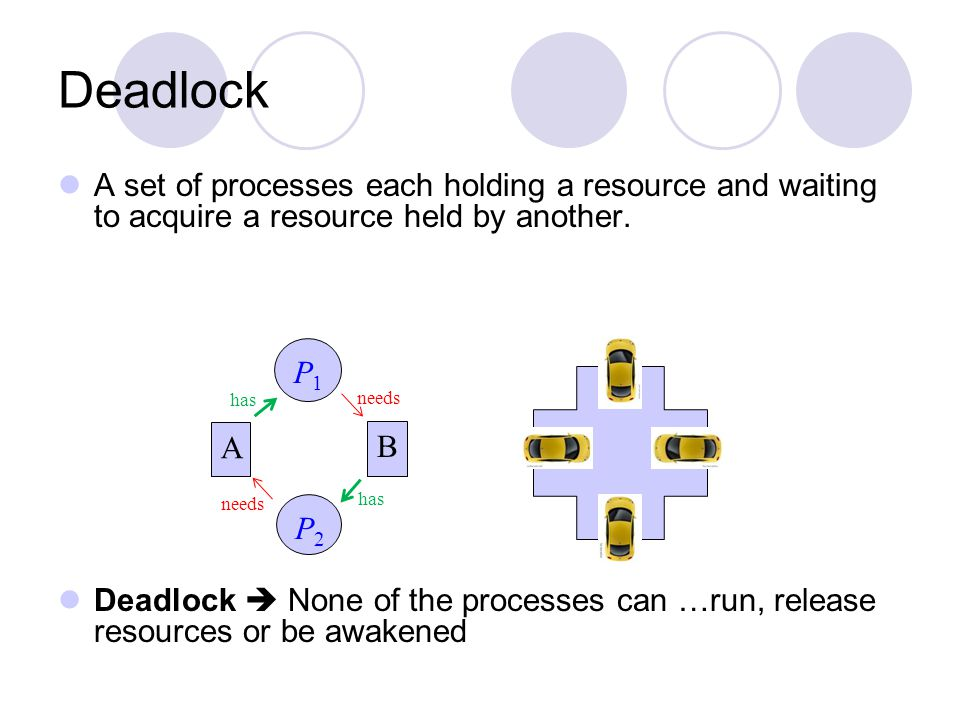 Deadlock A set of processes each holding a resource and waiting to acquire a resource held by another.