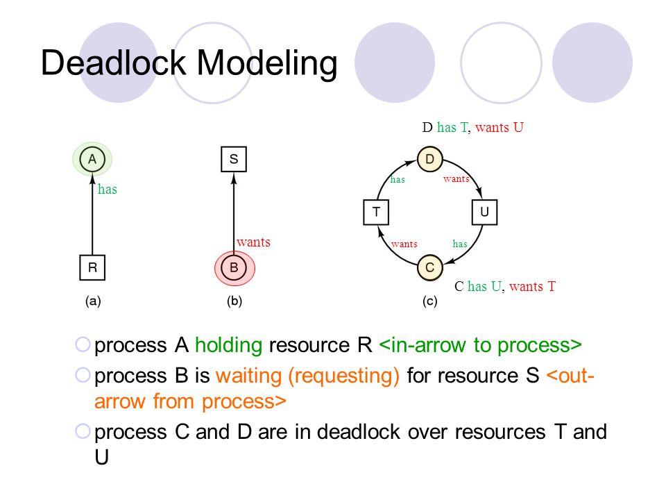 Deadlock Modeling D has T, wants U. has. wants. has. wants. wants. has. C has U, wants T. process A holding resource R <in-arrow to process>