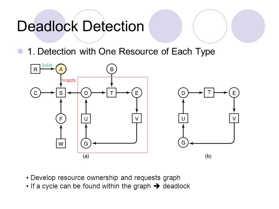 Deadlock Detection 1. Detection with One Resource of Each Type
