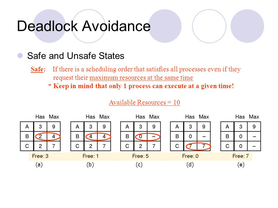 Deadlock Avoidance Safe and Unsafe States