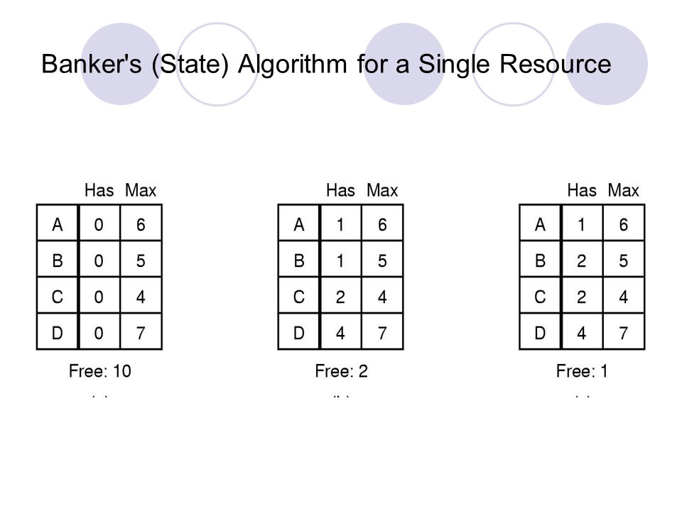 Banker s (State) Algorithm for a Single Resource