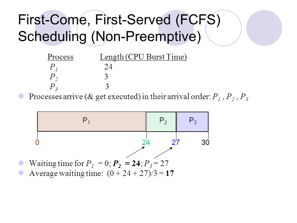First-Come, First-Served (FCFS) Scheduling (Non-Preemptive)