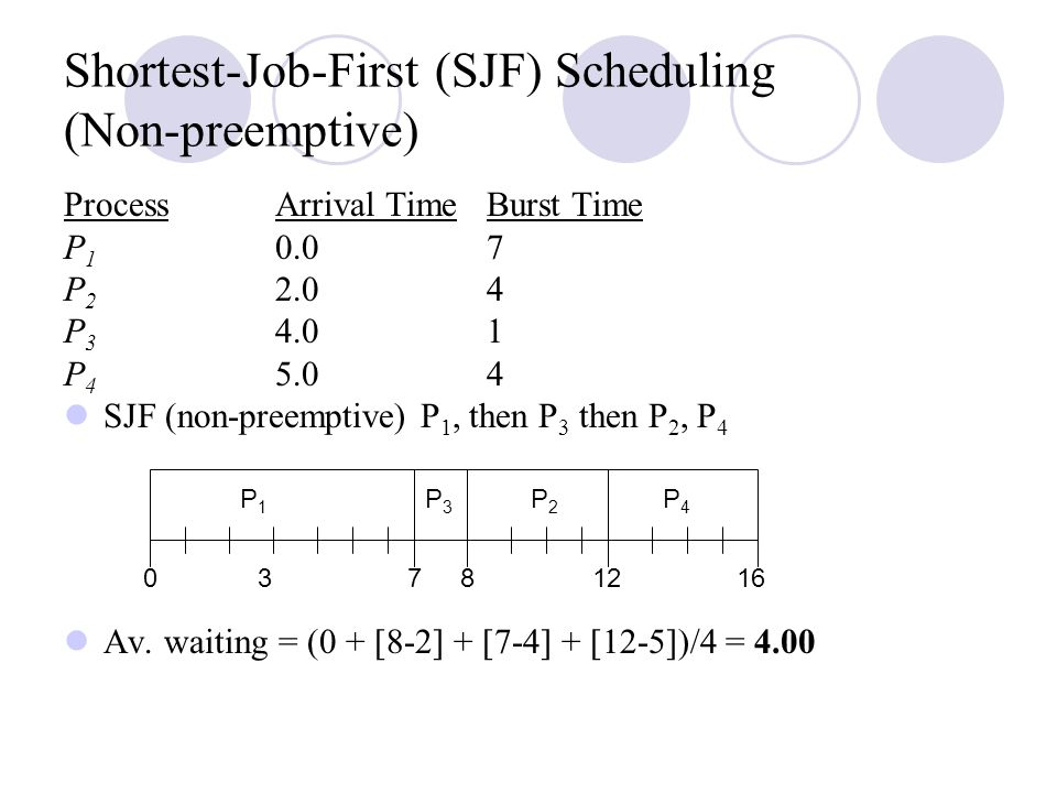 Shortest-Job-First (SJF) Scheduling (Non-preemptive)
