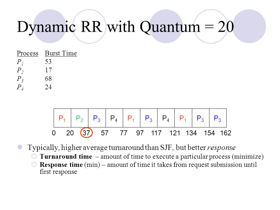 Dynamic RR with Quantum = 20