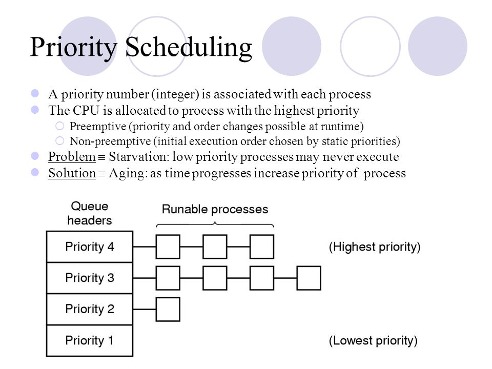 Priority Scheduling A priority number (integer) is associated with each process. The CPU is allocated to process with the highest priority.