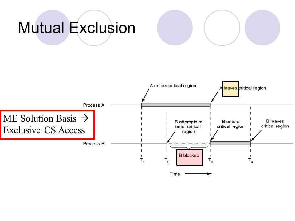 Mutual Exclusion ME Solution Basis  Exclusive CS Access