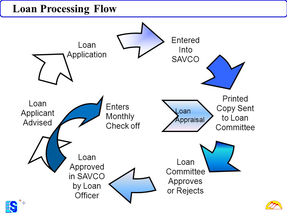 Loan Processing Flow Entered Into SAVCO Loan Application