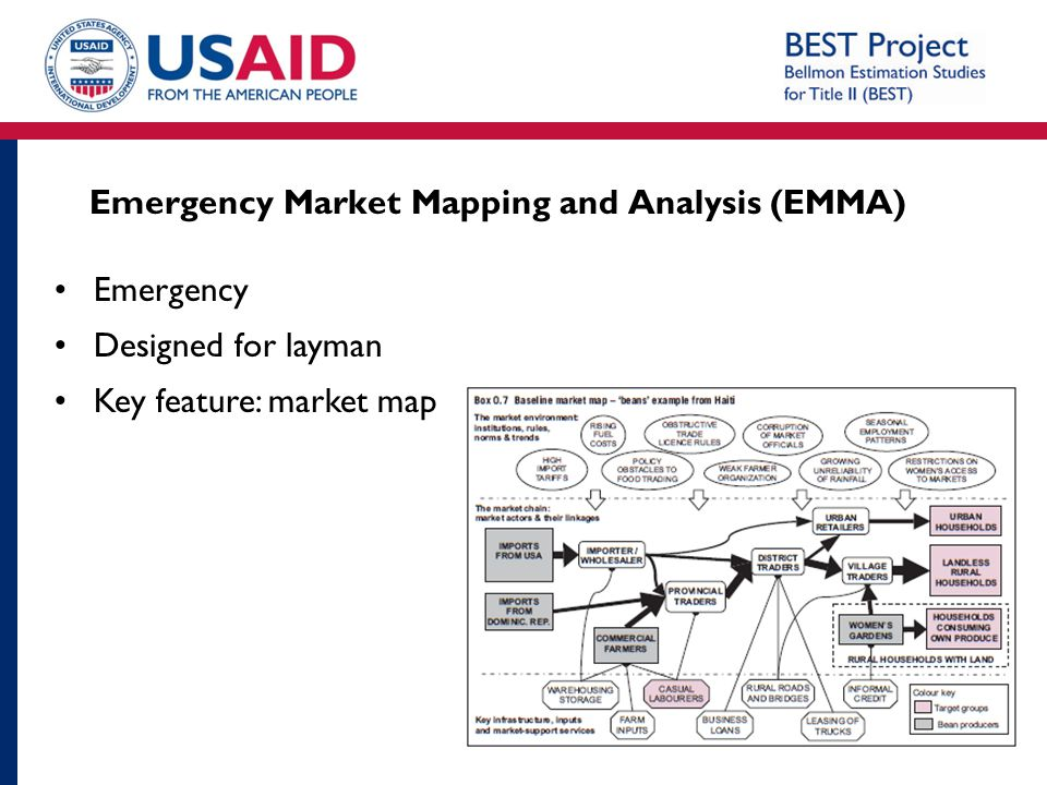 Emergency Market Mapping and Analysis (EMMA)