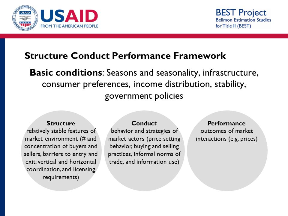 Structure Conduct Performance Framework