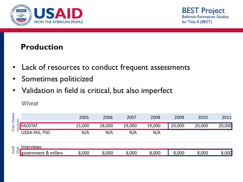 Production Lack of resources to conduct frequent assessments.
