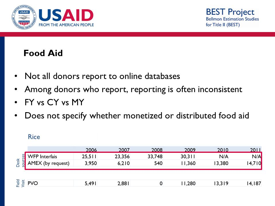 Food Aid Not all donors report to online databases. Among donors who report, reporting is often inconsistent.