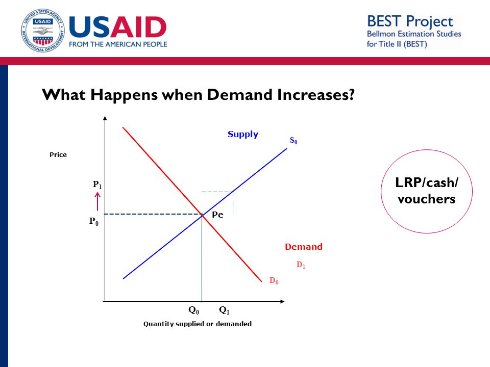 What Happens when Demand Increases
