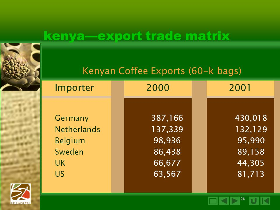 kenya—export trade matrix