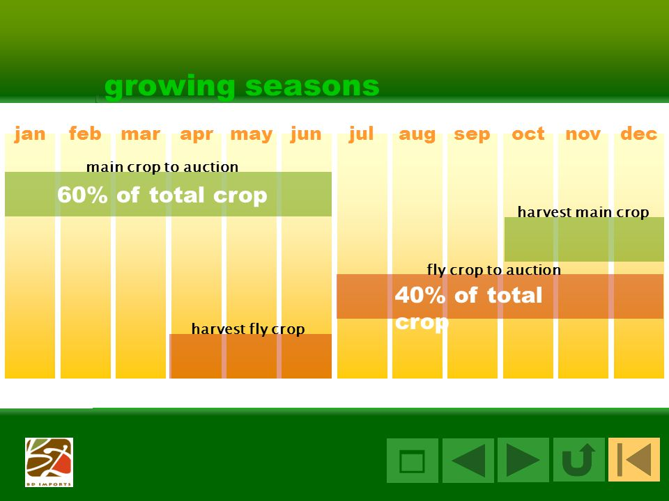  growing seasons 60% of total crop 40% of total crop jan feb mar apr