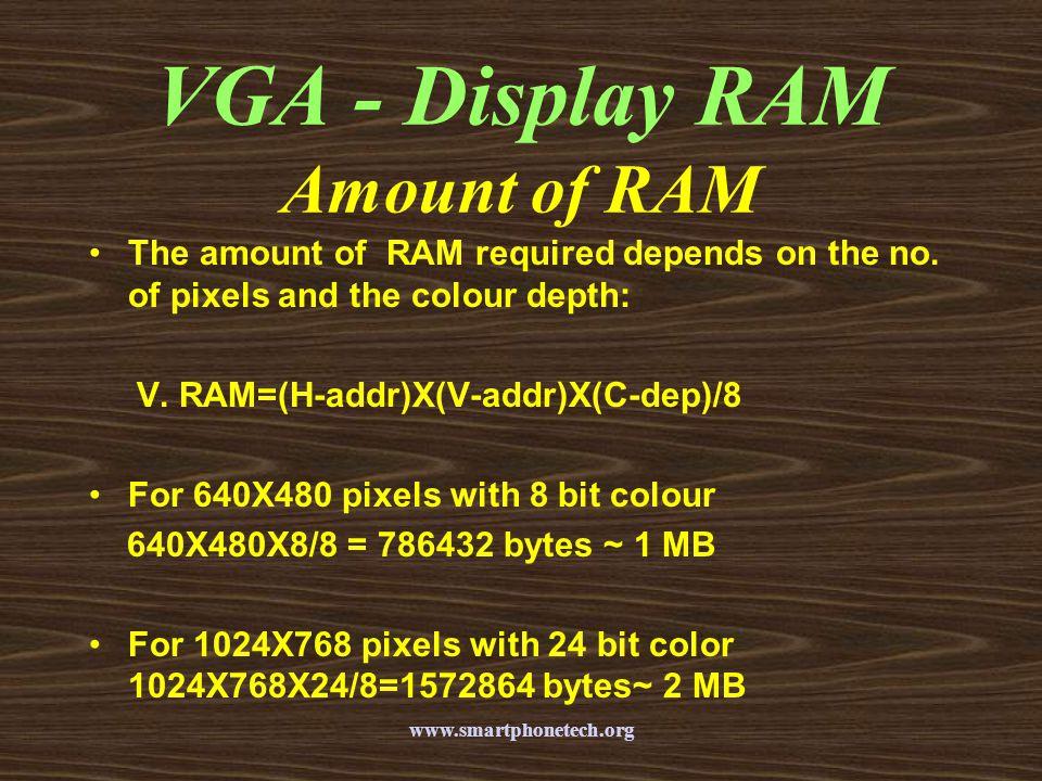 VGA - Display RAM Amount of RAM