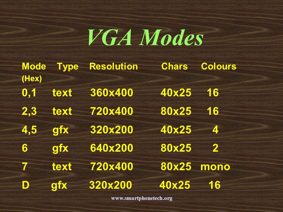 VGA Modes 0,1 text 360x400 40x25 16 2,3 text 720x400 80x25 16