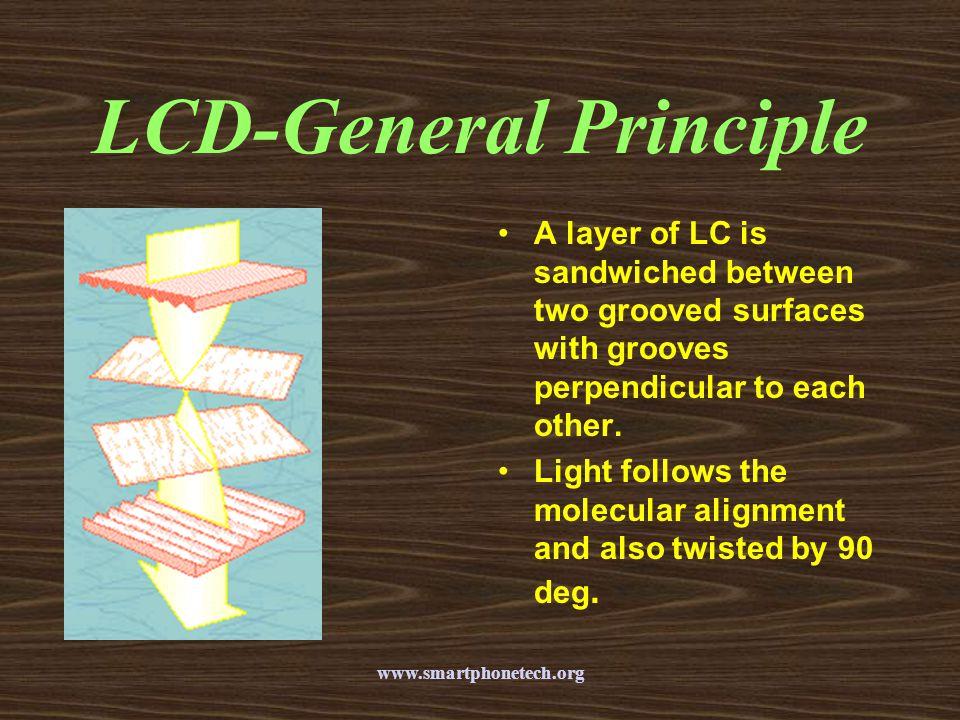 LCD-General Principle