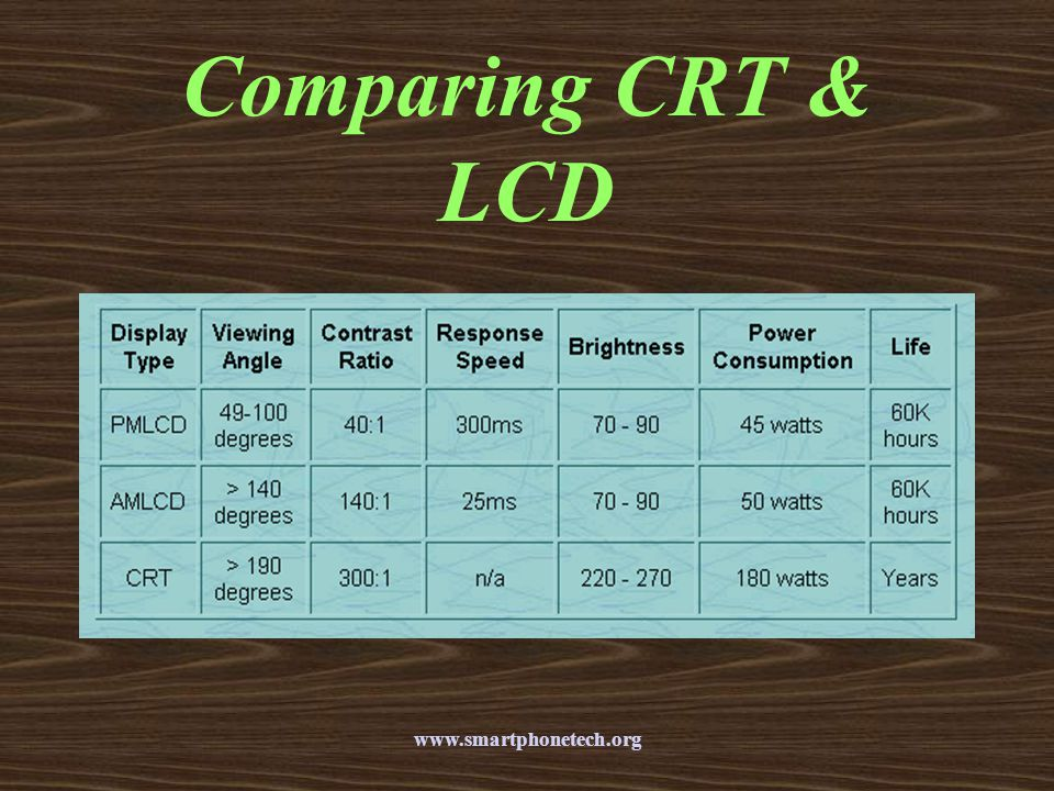 Comparing CRT & LCD www.smartphonetech.org