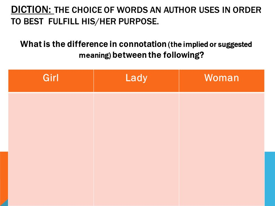 Diction: The choice of words an author uses in order to best fulfill his/her purpose.