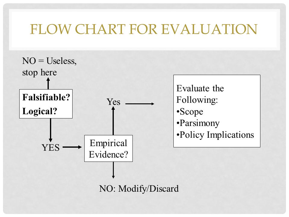 Flow Chart for Evaluation