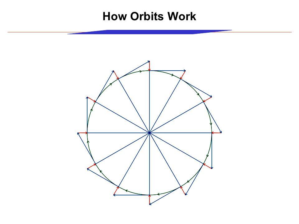 How Orbits Work